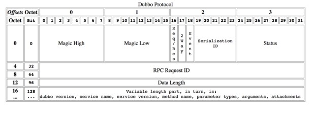 /dev-guide/images/dubbo_protocol_header.jpg